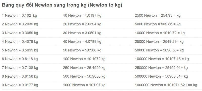 1 newton